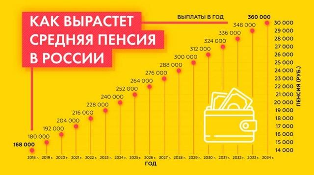 Повышение пенсии работающим пенсионерам в 2020 году