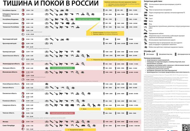 Закон о тишине в Москве - важные правила и указания