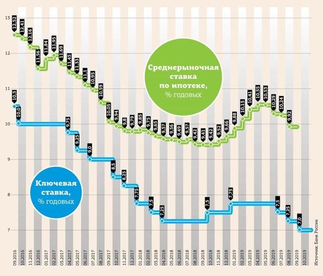 Рефинансирование ипотеки - самые низкие ставки банков в 2020 году