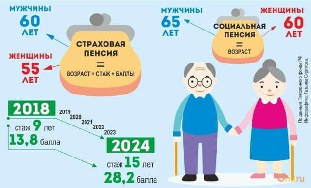 Какая будет пенсия, если нет трудового стажа: социальная или страховая