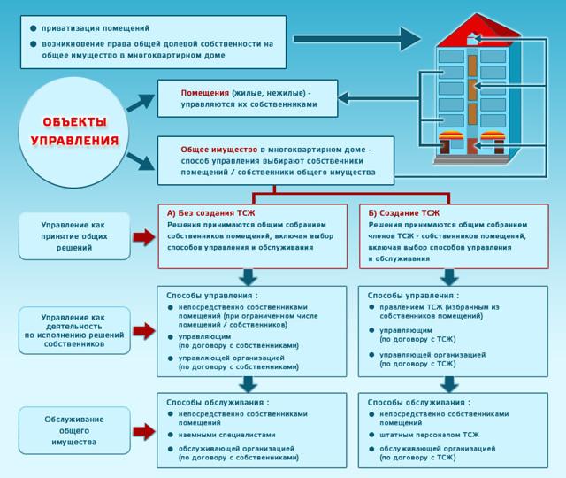 Что такое ТСЖ - преимущества и недостатки такой формы управления МКД