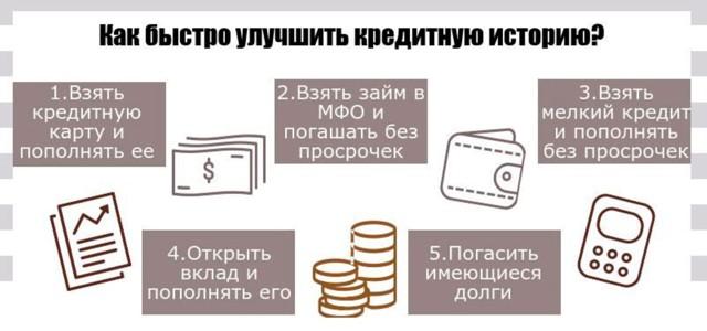 Как узнать почему и по какой причине банки не дают кредит