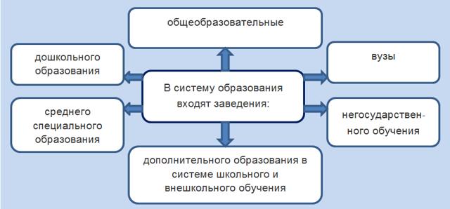 Как заполнить 3-НДФЛ на налоговый вычет на обучение: образец