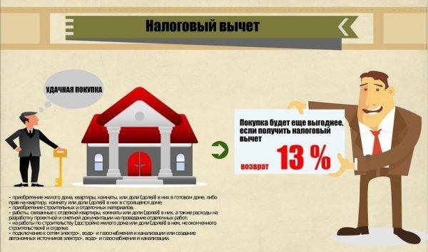 Перечень документов для возврата 13 процентов с покупки квартиры
