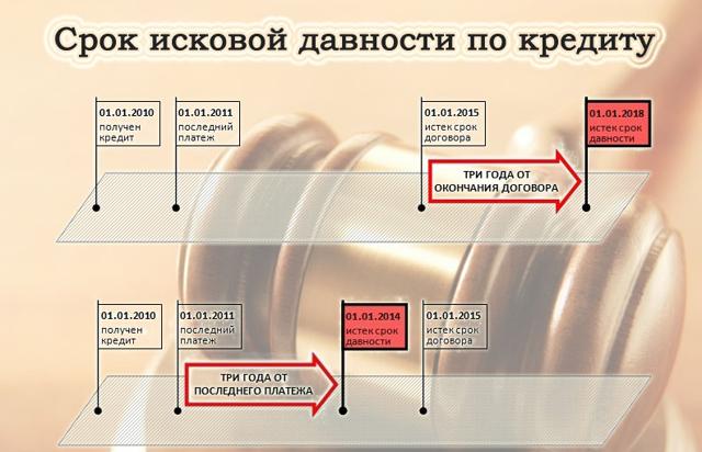 Как определяется срок исковой давности по кредитному соглашению