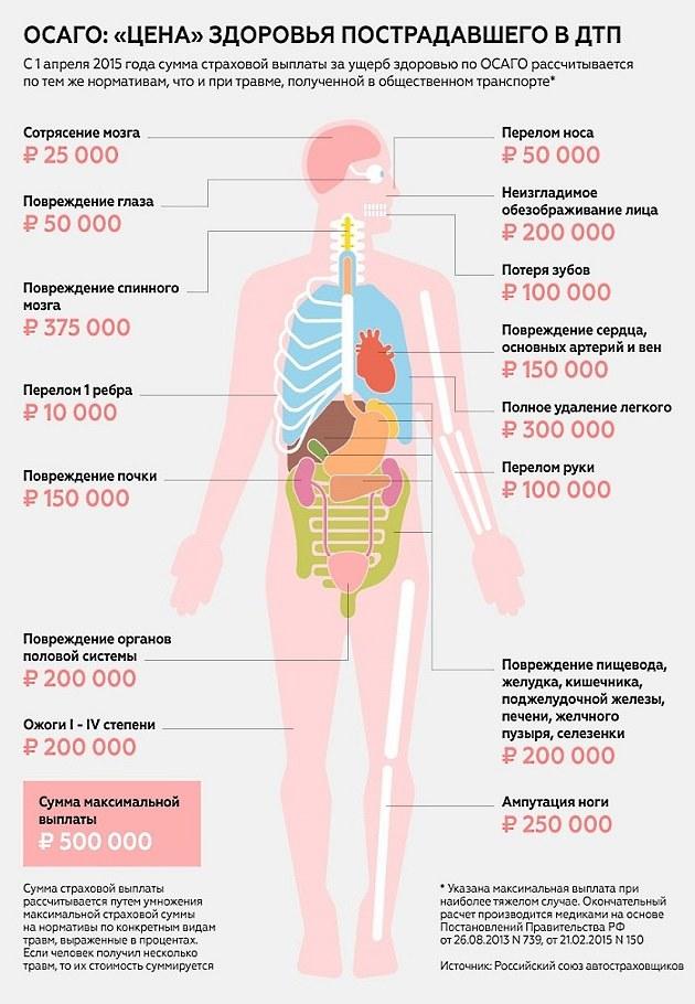 Причинение вреда здоровью при ДТП: тяжкий, средний и легкий вред