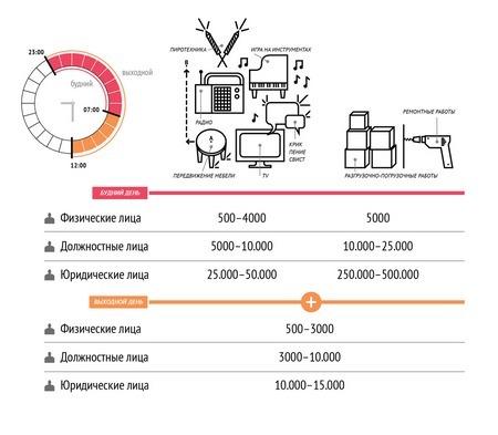 Как действует закон о шуме в РФ и какие нормы следует соблюдать