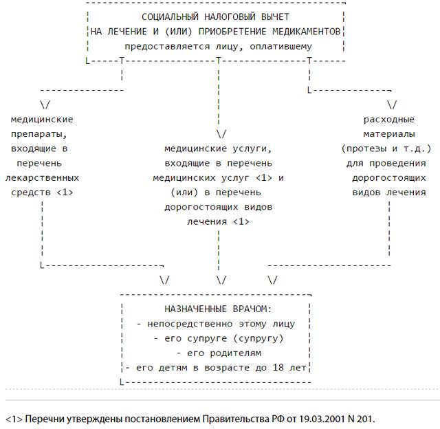 Документация для подачи декларации по форме 3-НДФЛ
