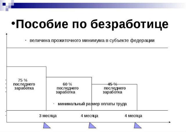 Размер пособия по безработице - eсловия его получения
