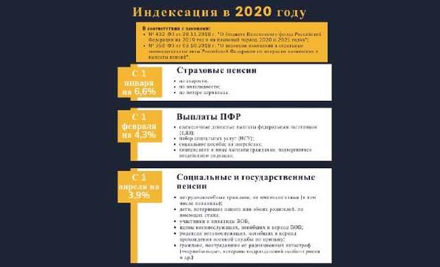 Повышение пенсии инвалидам в 2020 году в России