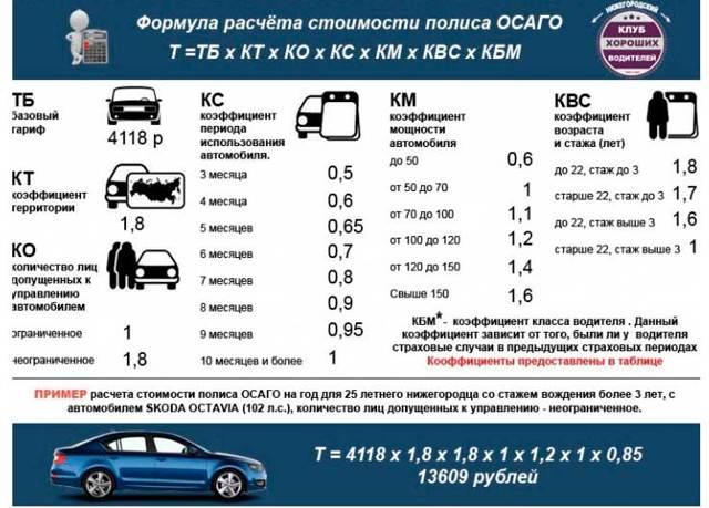 Страховка на машину - самостоятельный расчет стоимости документа