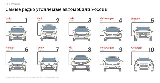 Топ-10 машин, которые меньше всего интересуют ДПС-ника