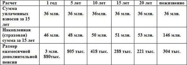 Калькулятор расчета пенсии для родившихся до 1967 года досрочно получить пенсию на почте