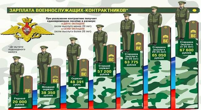 Сколько платят в армии по призыву на 2020 год
