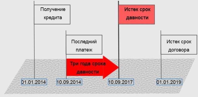 Исковой срок давности по кредиту по законодательству РФ