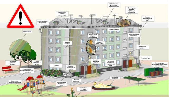 Правила и требования проживания в многоквартирном доме