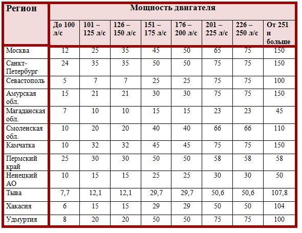Как рассчитывается транспортный налог в Калужской области в 2020 году