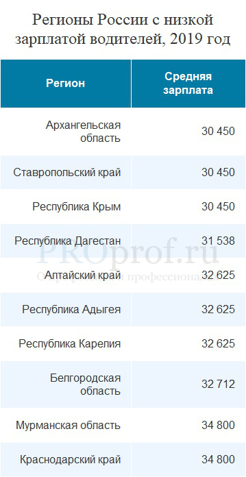 Средняя заработная плата в России и в Москве на 2020 год