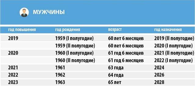 Возраст выхода на пенсию мужчин и женщин в России