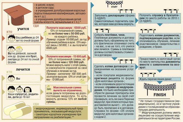 Как проверить срок давности налогового вычета за обучение