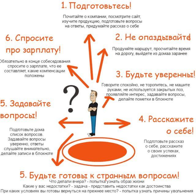 Возможные вопросы на собеседовании и ответы на них