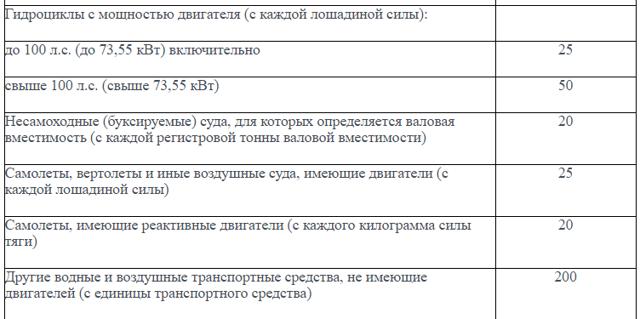 Ставка транспортного налога на 2020 год в России