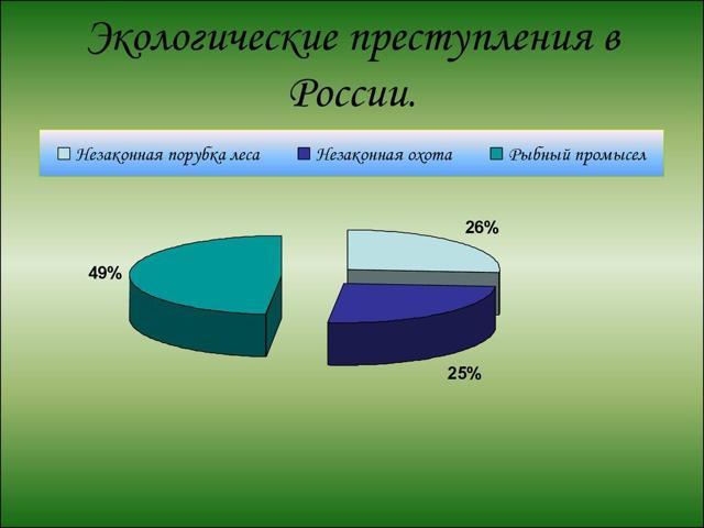 Уровень преступности в России в 2020 году: статистика