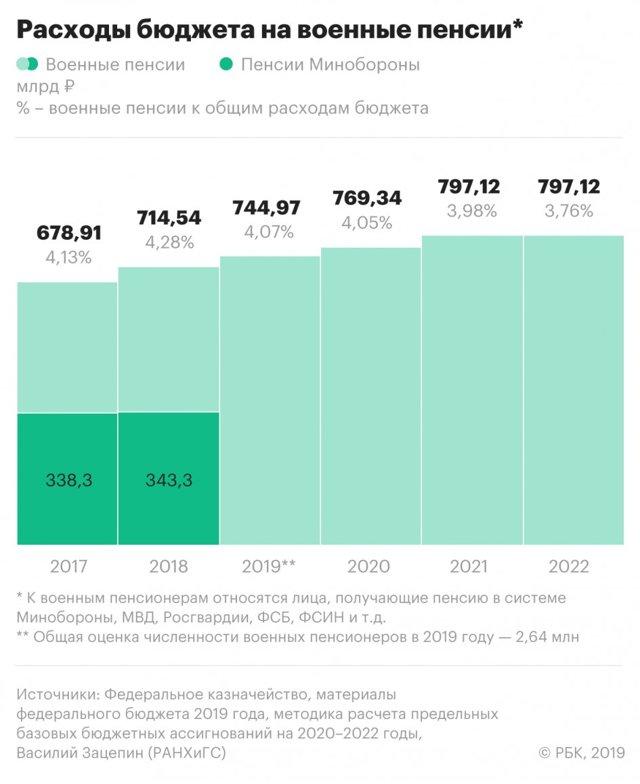 Повышение пенсии военным пенсионерам в 2020 году
