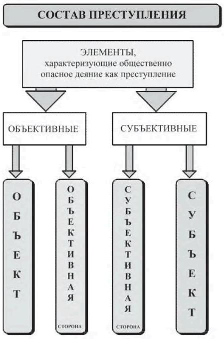 Понятие, элементы и признаки состава преступления