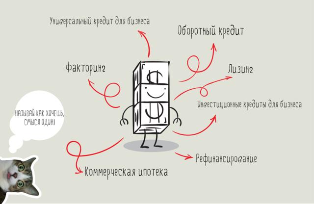 Как получить кредит ИП на развитие бизнеса - условия и особенности