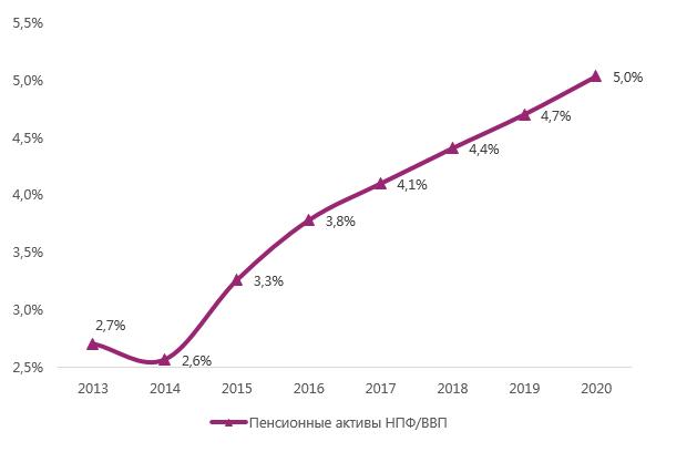 Рейтинг доходности негосударственных пенсионных фондов 2020 года