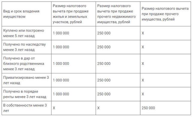 Виды вычетов по НДФЛ в 2020 году или за что можно вернуть налог