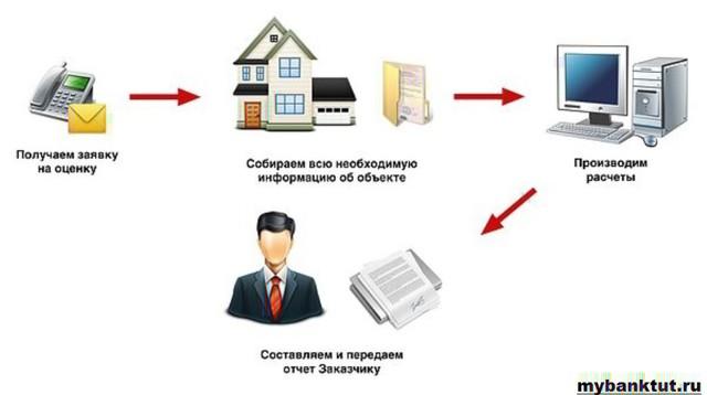Оценка квартиры для ипотеки - обязательное условие банка-кредитора