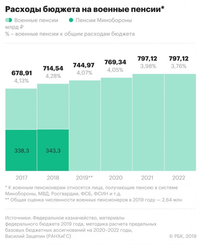 Пенсии военным пенсионерам - изменения в 2020 году