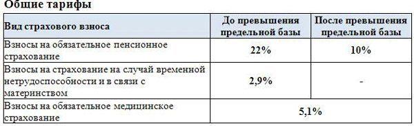 Пособие за постановку на учет на ранних сроках беременности (до 12 недель)