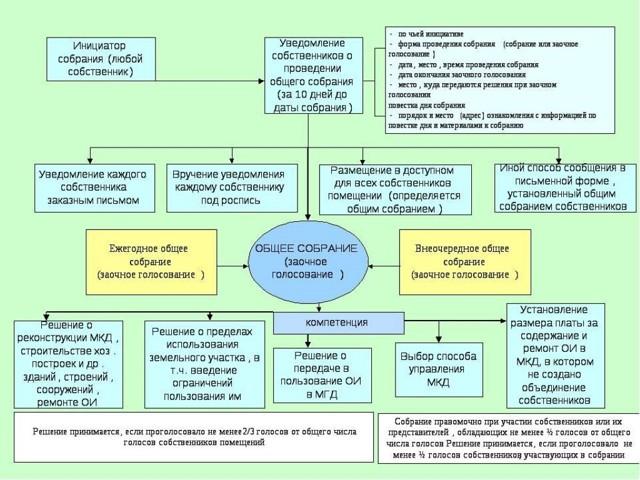 Как и для какой цели проводится общее собрание собственников МКД