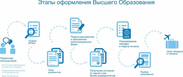 Учеба в Польше: условия поступления для россиян