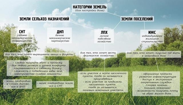 Что такое классификатор видов разрешенного использования земли