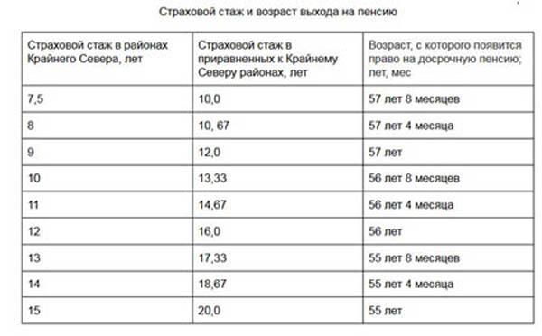 Северный стаж для пенсии: таблица для мужчин и женщин