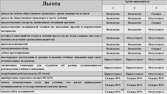 Инвалидность 3 группы: перечень заболеваний в россии 2020
