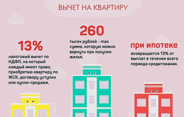 Налоги при продаже квартиры в 2020 году: изменения и свежие новости