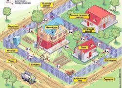 Нормы расположения построек на земельном участке от соседей