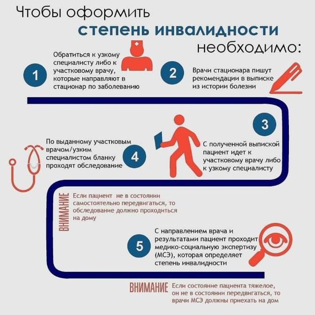 Инвалидность 3 группы: список заболеваний в России на 2020 год