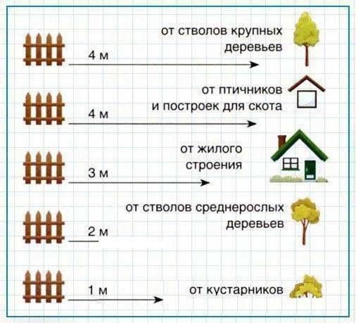 Строительство гаража на участке - правила и нормативы