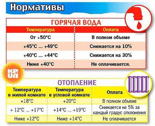 Температура холодной воды в кране согласно ГОСТу