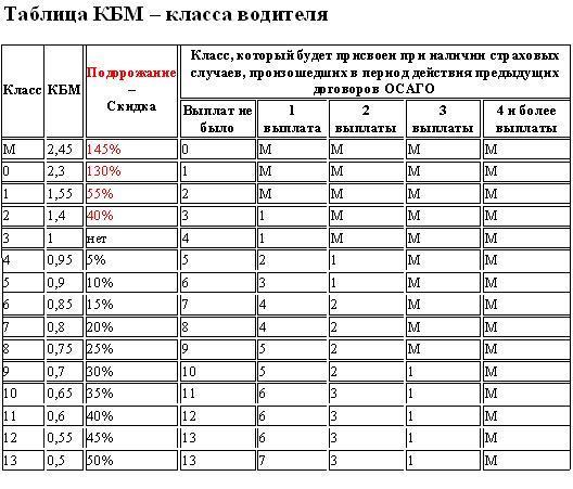 КБМ таблица - влияние на стоимость страхового полиса