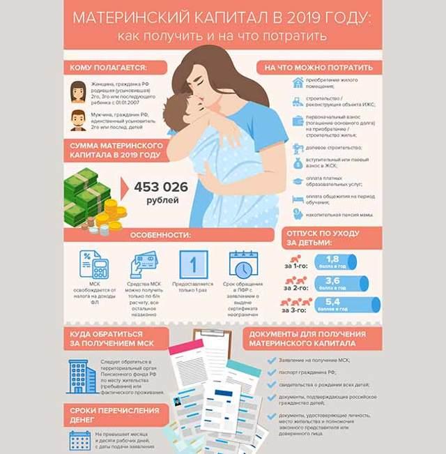 Материнский капитал в 2020 году, изменения, последние новости
