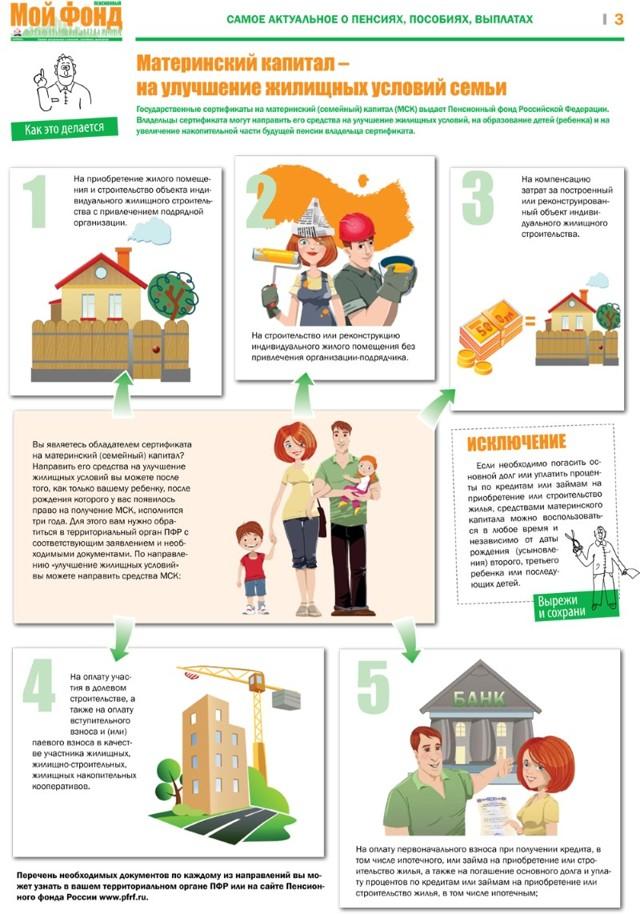 Как использовать материнский капитал на улучшение жилищных условий