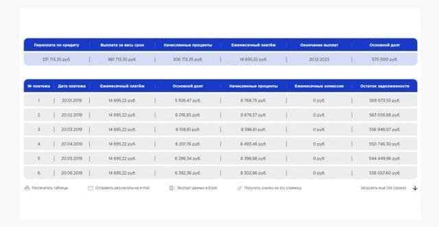 Аннуитетный кредит и примеры расчетов - форма оплаты
