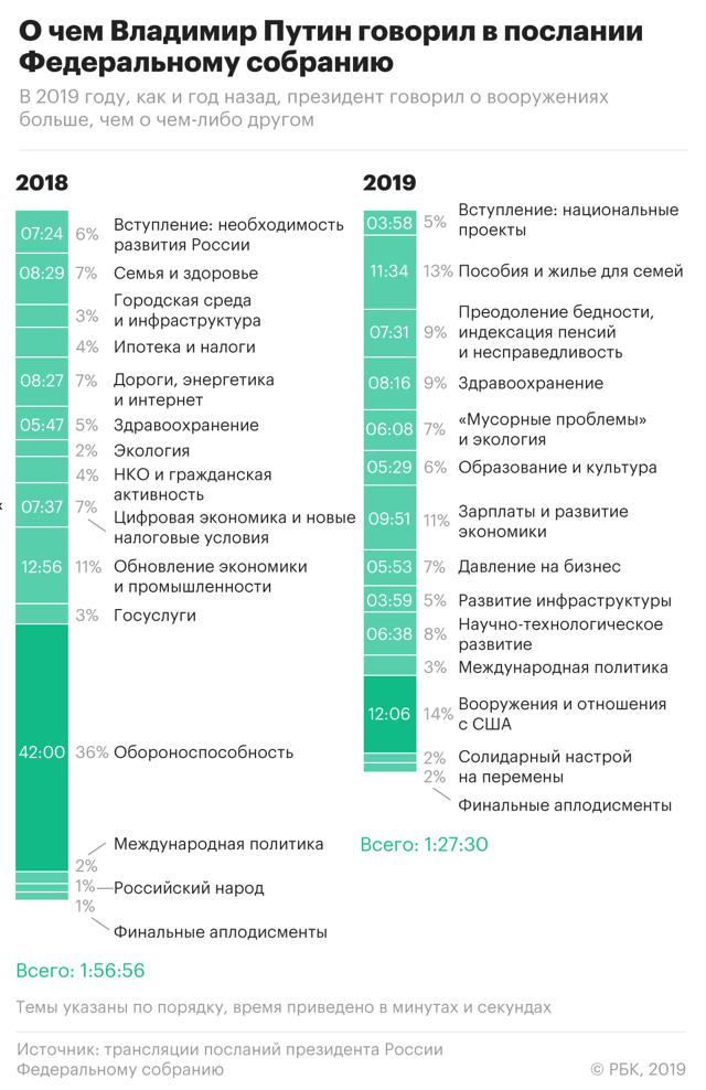 Ипотека в 2020 года по указу Путина - новый закон